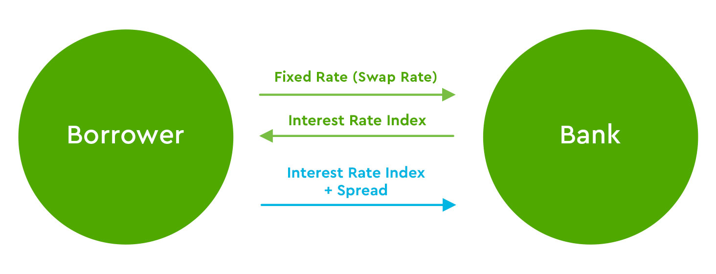 How Interest Rate Swaps Work Commerce Bank