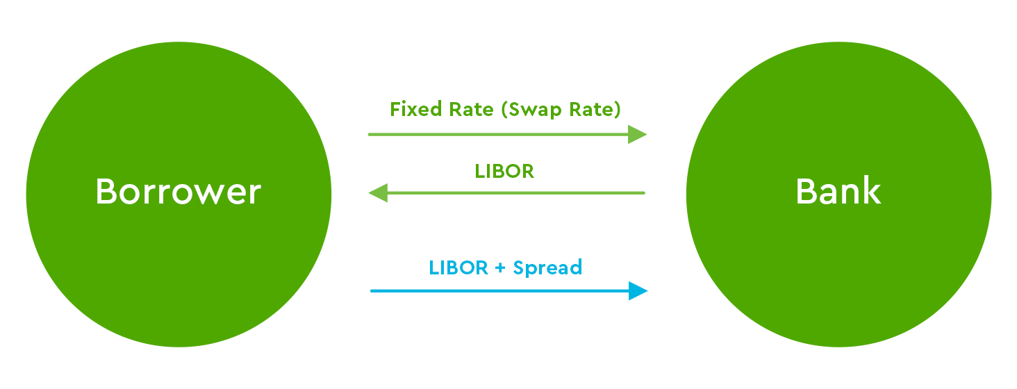 fixed rate (swap rate), LIBOR
