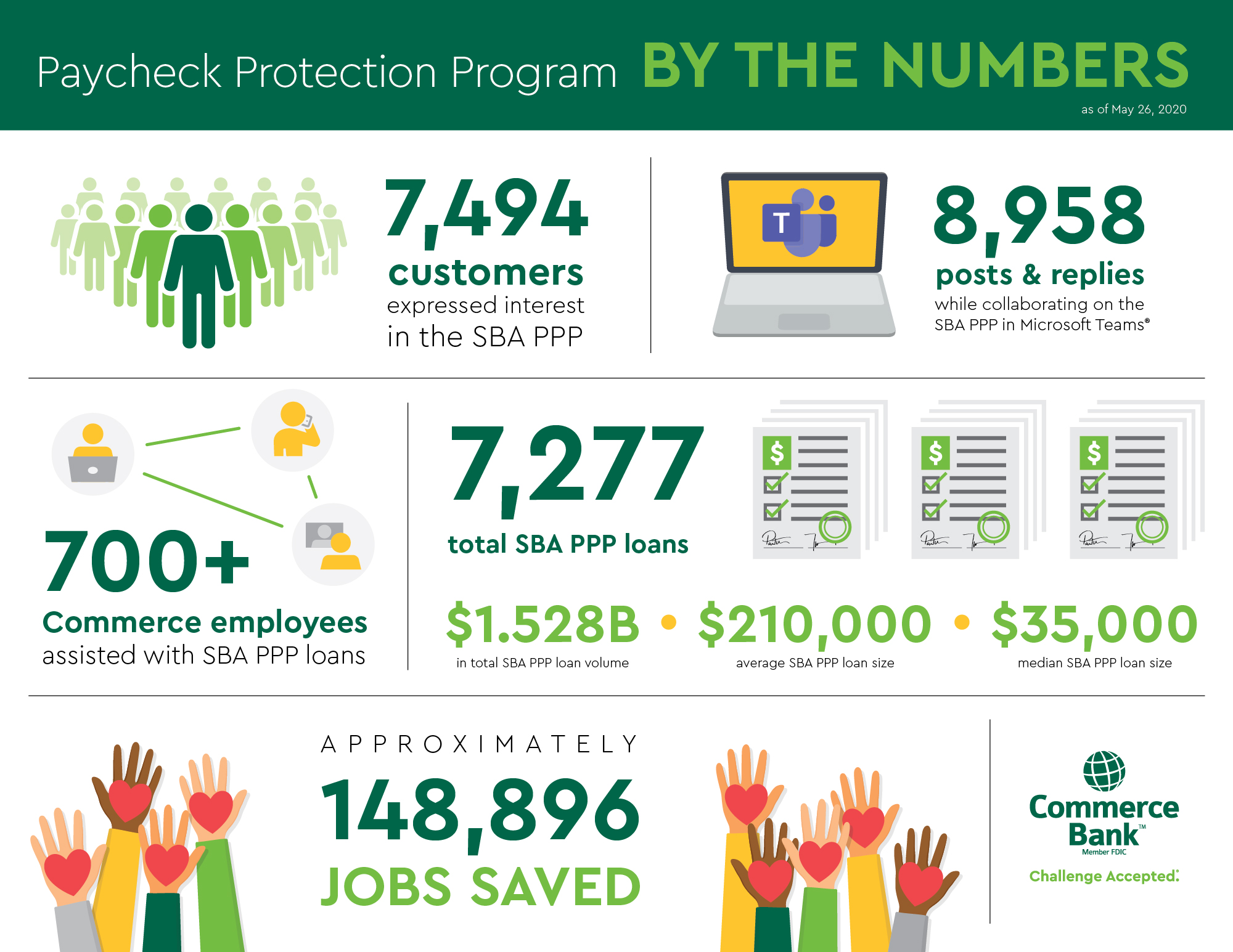 Paycheck Protection Program Loan Infographic