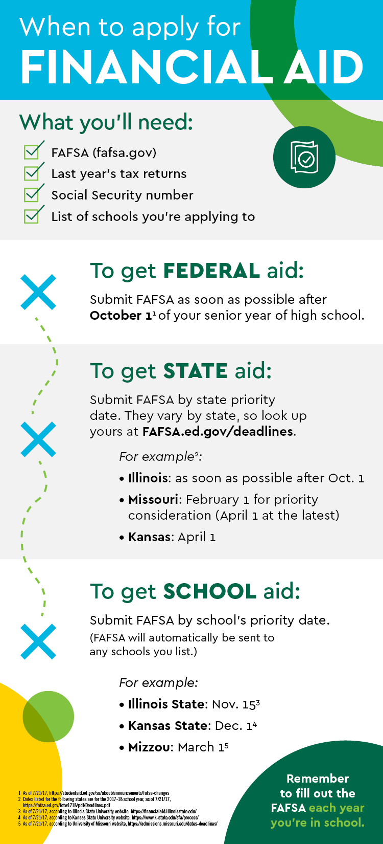 FAFSA Infographic