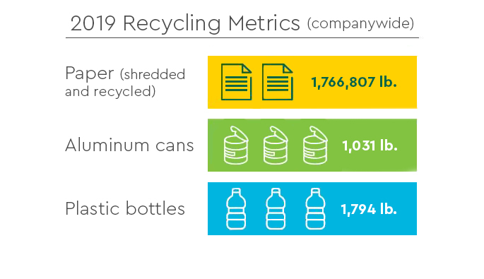 2019 Recycling Metric Graphic