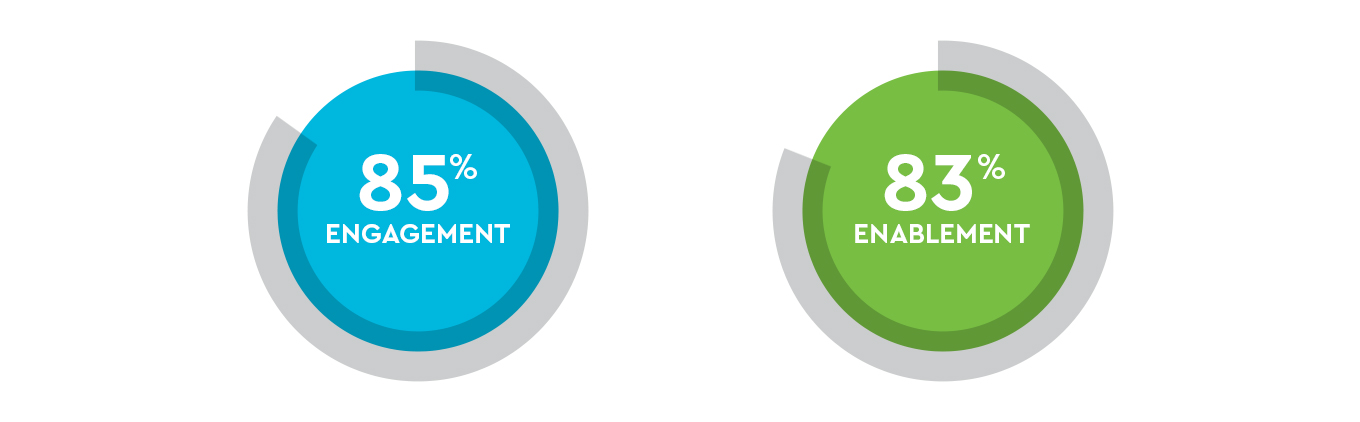 2020 Engagement and Enablement percentages