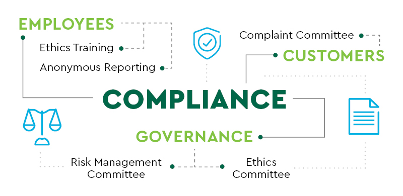 Employees, Customers, Governance, Compliance