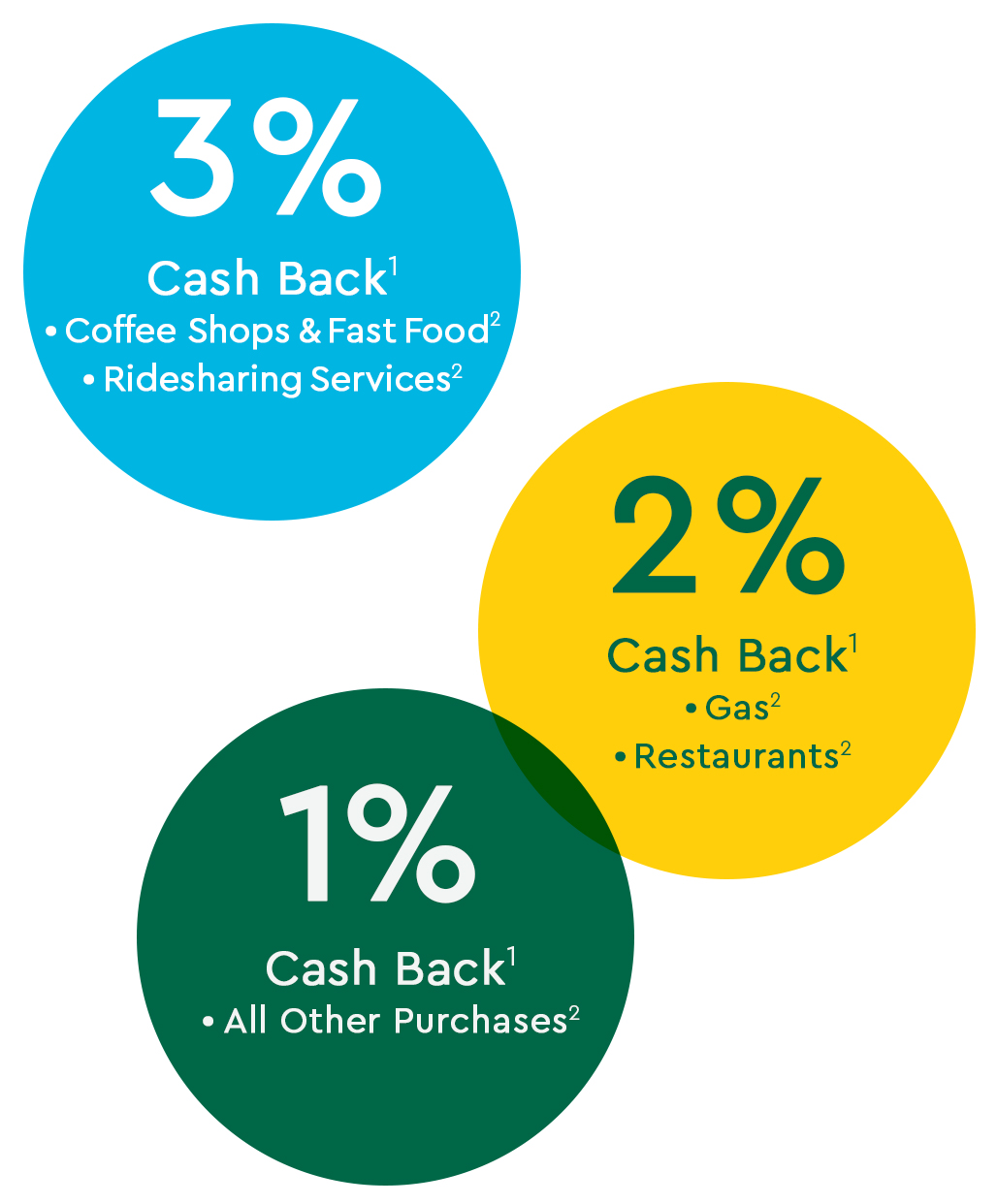 Special Connections® with Rewards Credit Card   Commerce Bank