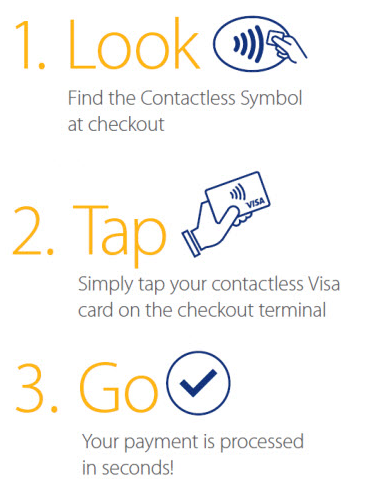 Contactless card instructions - 1. Look, 2. Tap, 3. Go