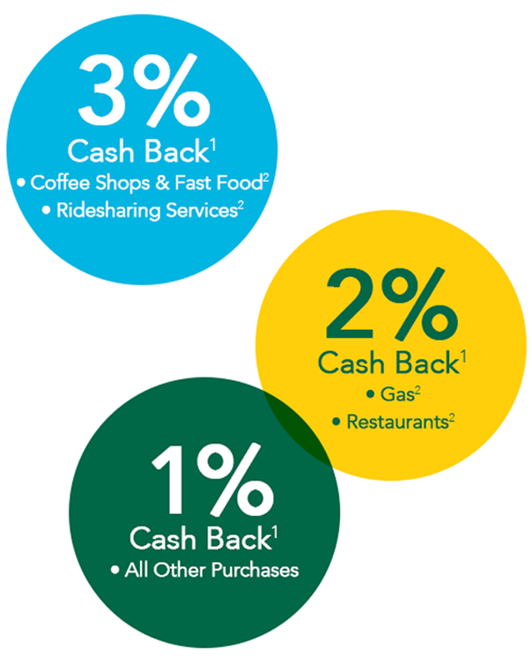 Special Connections With Rewards Credit Card Commerce Bank