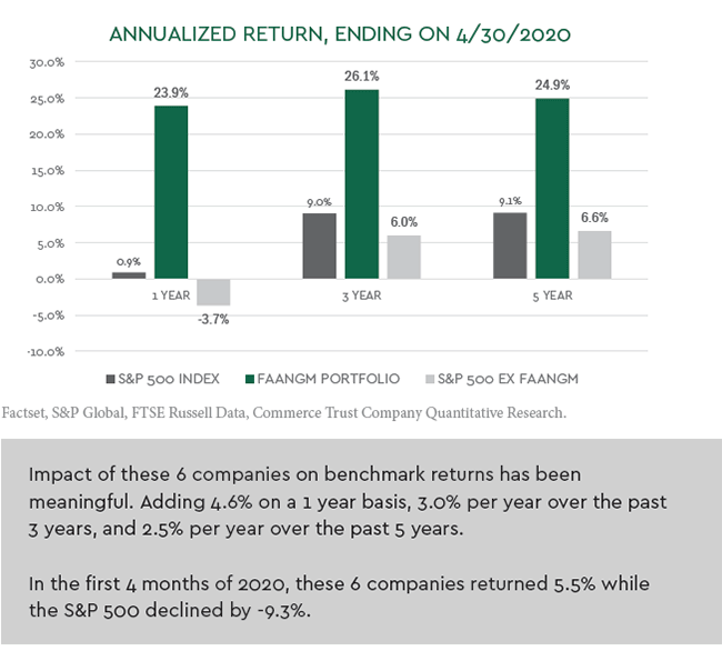 Annualized Return
