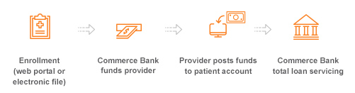 Health Services Financing patient enrollment process