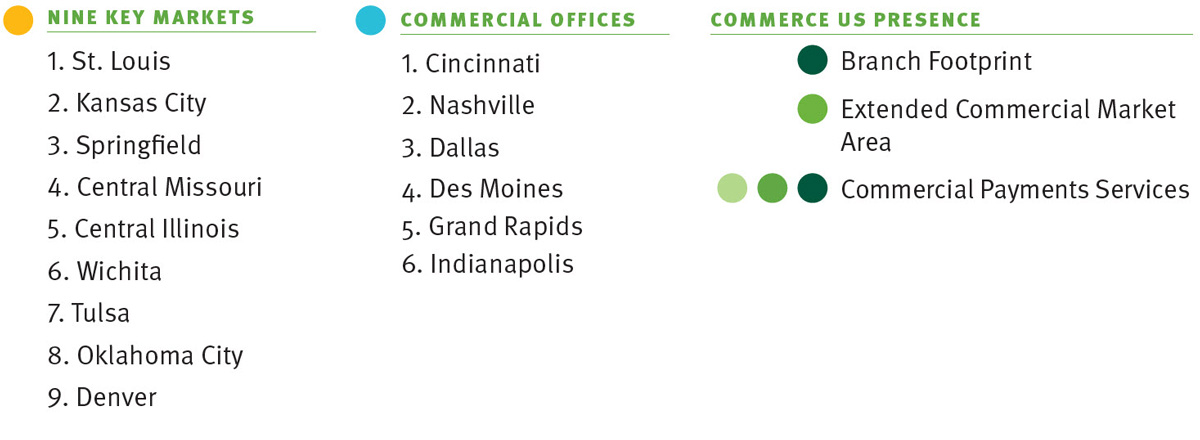 9 key markets: St. Louis, Kansas City, Springfield, Central Missouri, Central Illinois, Wichita, Tulsa, Oklahoma City, Denver. Commercial offices: Cincinnati, Nashville, Dallas, Des Moines, Grand Rapids, Indianapolis. Commerce US Presence: Dark Green is the Branch Footprint, Medium Green is the Entended Commercial Market, and Lightest Green is the Commercial Payments Services (National)
