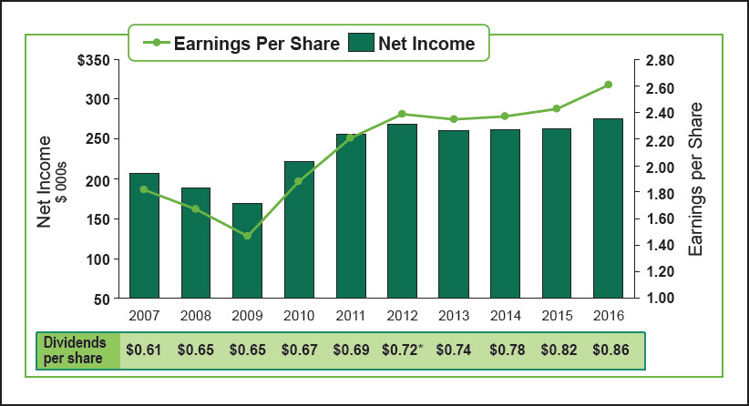 Record Net Income & EPS Growth