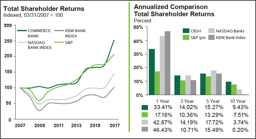 Total Shareholder Returns*