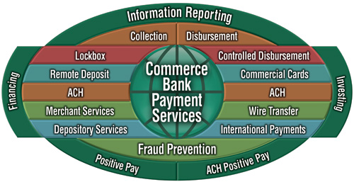 Commerce Bank Payment Solutions