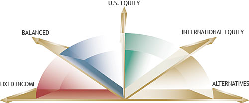 Fixed Income, Balanced, U.S. Equity, International Equity, Alternatives